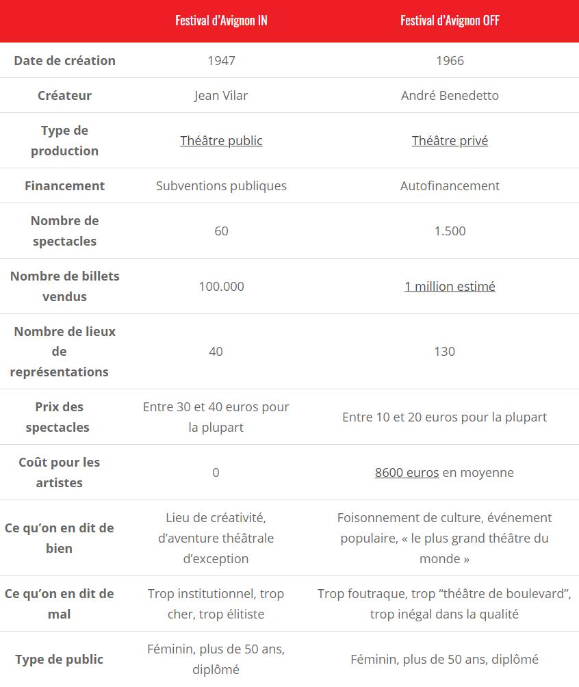 Festival d'Avignon : quelle est la différence entre le IN et le OFF ? 1